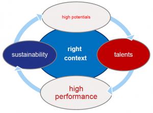 high-performance-zyklus